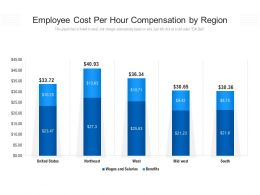 Employee Cost Per Hour Compensation By Region