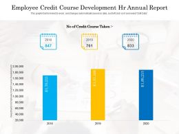 Employee Credit Course Development HR Annual Report
