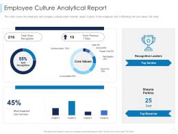 Employee Culture Analytical Report Leaders Guide To Corporate Culture Ppt Brochure