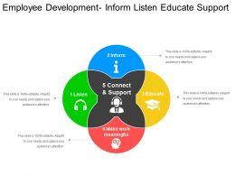 Employee Development Inform Listen Educate Support