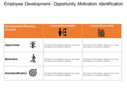 Employee Development Opportunity Motivation Identification