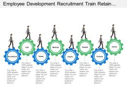 Employee Development Recruitment Train Retain Motivate And Inspire