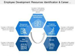 Employee Development Resources Identification And Career Interest Identification