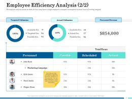Employee Efficiency Analysis Possible Ppt Icon Slide Download