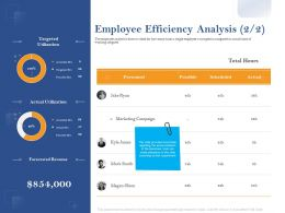 Employee Efficiency Analysis Possible Ppt Powerpoint Background Images