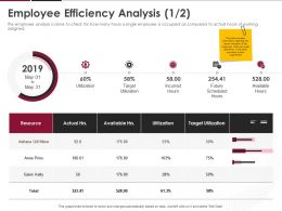 Employee Efficiency Analysis Ppt Powerpoint Presentation Inspiration Rules