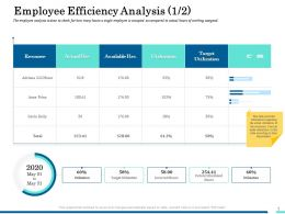 Employee Efficiency Analysis Resource Ppt Styles Design Inspiration