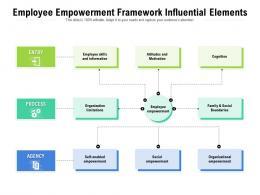 Employee Empowerment Framework Influential Elements