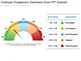 Employee Engagement Dashboard Good Ppt Example