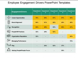 Employee Engagement Drivers Powerpoint Templates