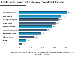 Employee Engagement Initiatives Powerpoint Images