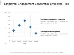 Employee Engagement Leadership Employee Risk Management Cultural Map Cpb