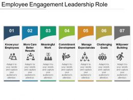 Employee Engagement Leadership Role Powerpoint Presentation