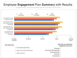 Employee Engagement Plan Summary With Results