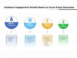 Employee Engagement Results Based On Focus Group Discussion
