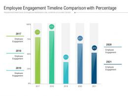 Employee Engagement Timeline Comparison With Percentage