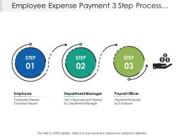Employee Expense Payment 3 Step Process Map