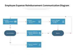 Employee Expense Reimbursement Communication Diagram
