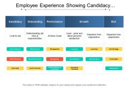 Employee Experience Showing Candidacy Onboarding Performance And Growth
