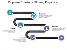 Employee Experience Showing Empathize Engage Empower And Embrace