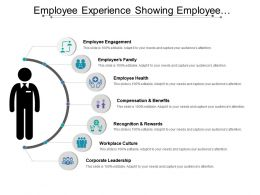 Employee Experience Showing Employee Engagement Compensation And Health