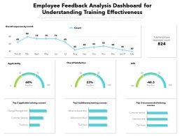 Employee Feedback Analysis Dashboard For Understanding Training Effectiveness