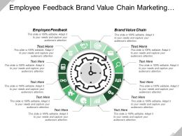 Employee Feedback Brand Value Chain Marketing Program Investment