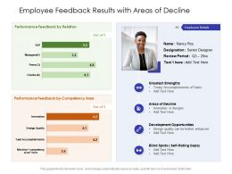 Employee Feedback Results With Areas Of Decline