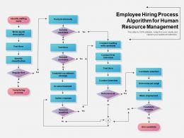 Employee Hiring Process Algorithm For Human Resource Management