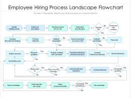 Employee Hiring Process Landscape Flowchart