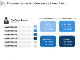 Employee Introduction Competence Levels Basic Advanced Expert