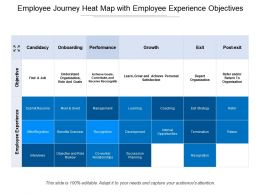 Employee Journey Heat Map With Employee Experience Objectives