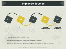 Employee Journey Recruit M835 Ppt Powerpoint Presentation File Visuals