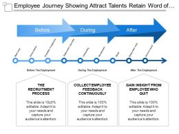 Employee Journey Showing Attract Talents Retain Word Of Mouth