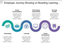 Employee Journey Showing On Boarding Learning Personal Growth