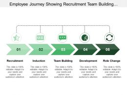 Employee Journey Showing Recruitment Team Building Development