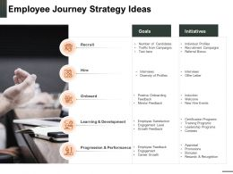 Employee Journey Strategy Ideas Career Growth Powerpoint Presentation Slide Download