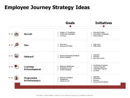Employee Journey Strategy Ideas Performance Recruit Powerpoint Presentation Format