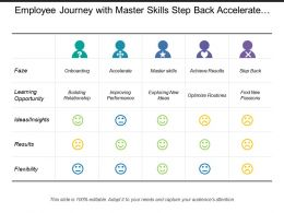 Employee Journey With Master Skills Step Back Accelerate Ideas Results