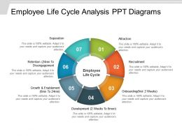 Employee Life Cycle Analysis Ppt Diagrams