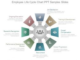 Employee Life Cycle Chart Ppt Samples Slides