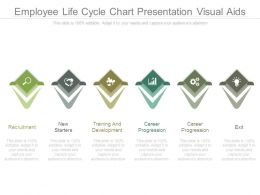 Employee Life Cycle Chart Presentation Visual Aids