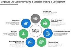 Employee Life Cycle Interviewing And Selection Training And Development
