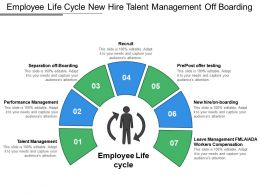 Employee Life Cycle New Hire Talent Management Off Boarding