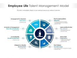 Employee Life Talent Management Model