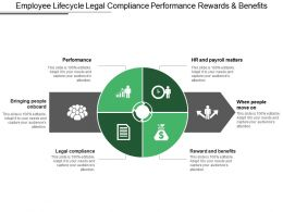 Employee Lifecycle Legal Compliance Performance Rewards And Benefits