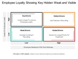 Employee Loyalty Showing Key Hidden Weak And Visible