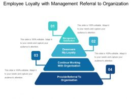 Employee Loyalty With Management Referral To Organization