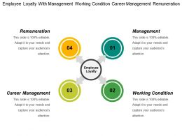 Employee Loyalty With Management Working Condition Career Management Remuneration