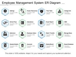 Employee Management System Er Diagram Showing Employee Salary And Accounts